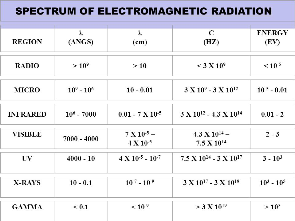 SPECTRUM OF ELECTROMAGNETIC RADIATION