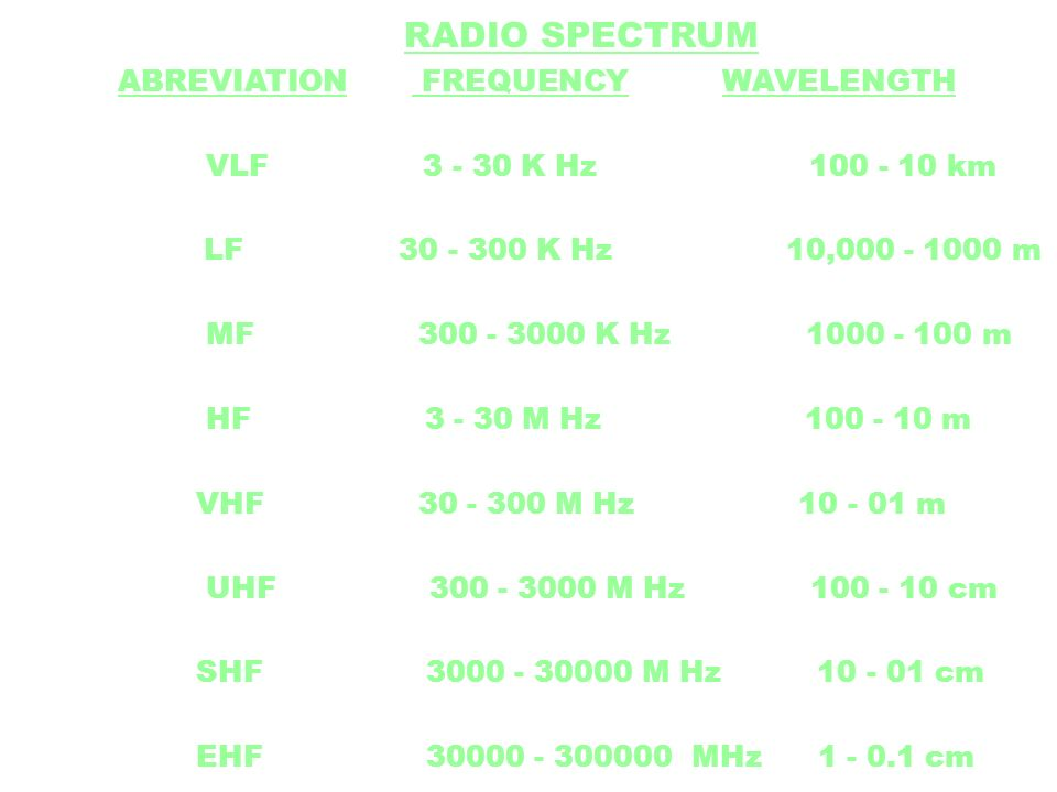 RADIO SPECTRUM ABREVIATION FREQUENCY WAVELENGTH. VLF K Hz km.