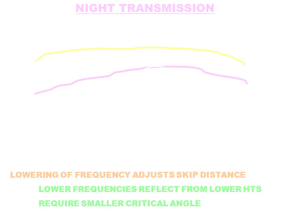 NIGHT TRANSMISSION LOWERING OF FREQUENCY ADJUSTS SKIP DISTANCE