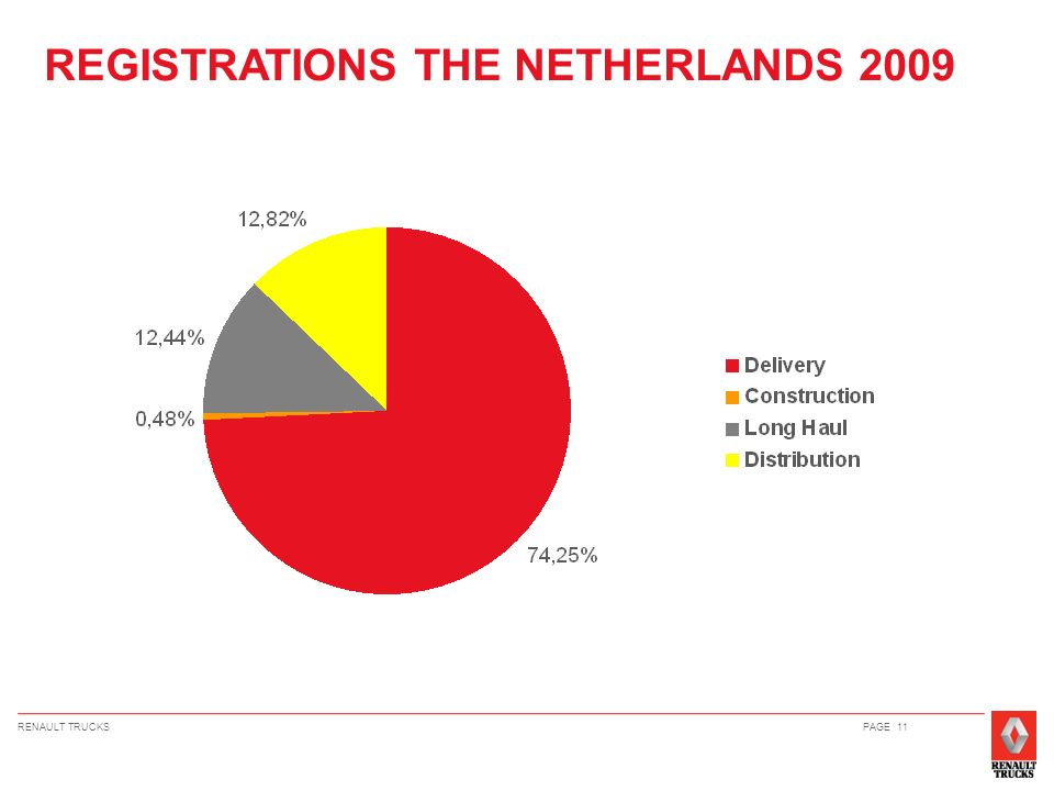 REGISTRATIONS THE NETHERLANDS 2009