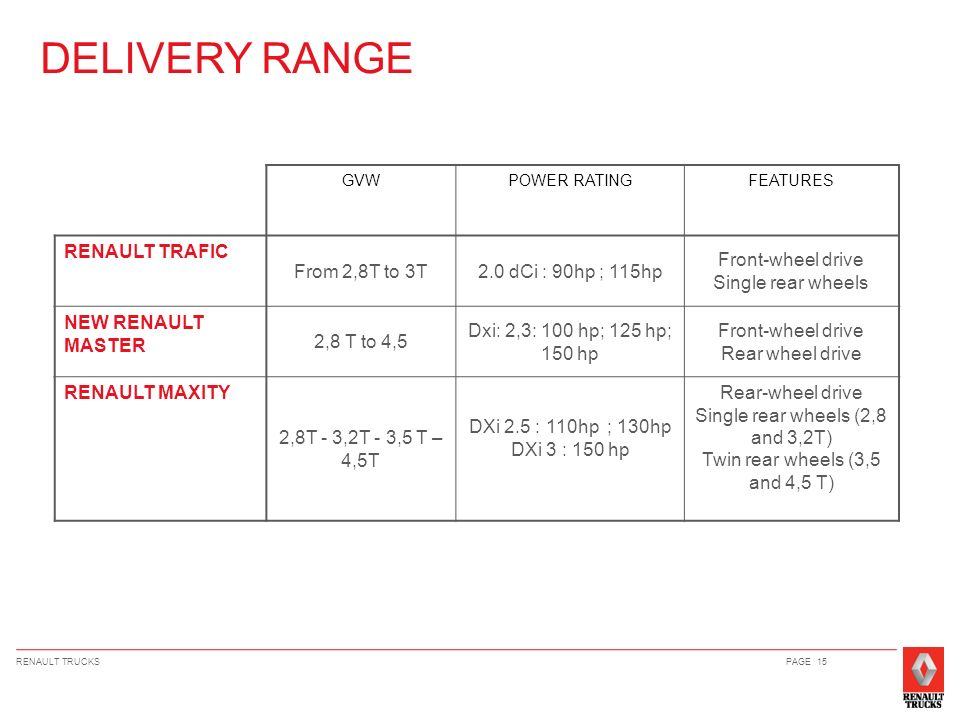 DELIVERY RANGE RENAULT TRAFIC From 2,8T to 3T 2.0 dCi : 90hp ; 115hp