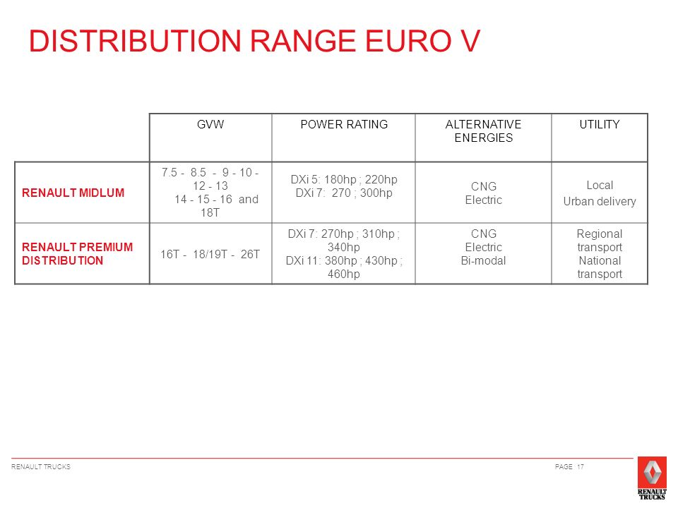DISTRIBUTION RANGE EURO V