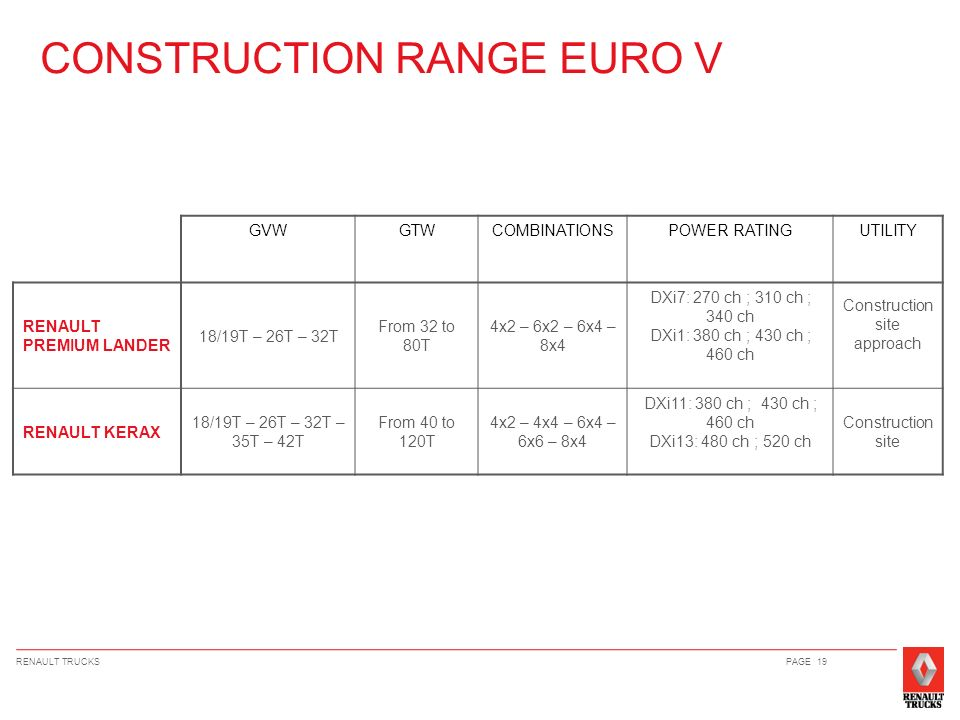 CONSTRUCTION RANGE EURO V