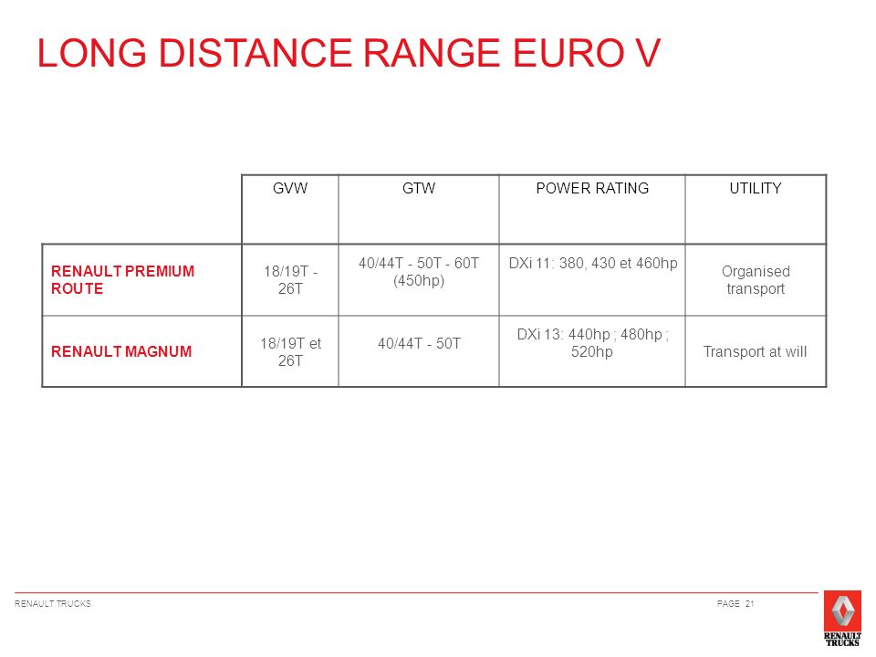 LONG DISTANCE RANGE EURO V