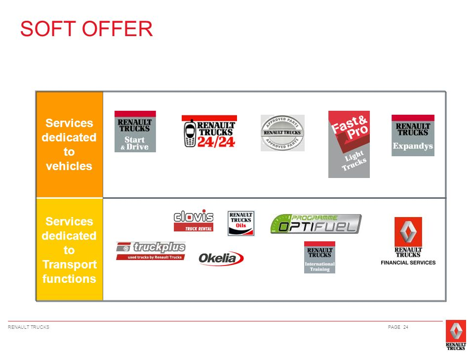 SOFT OFFER Services dedicated to vehicles Services dedicated to