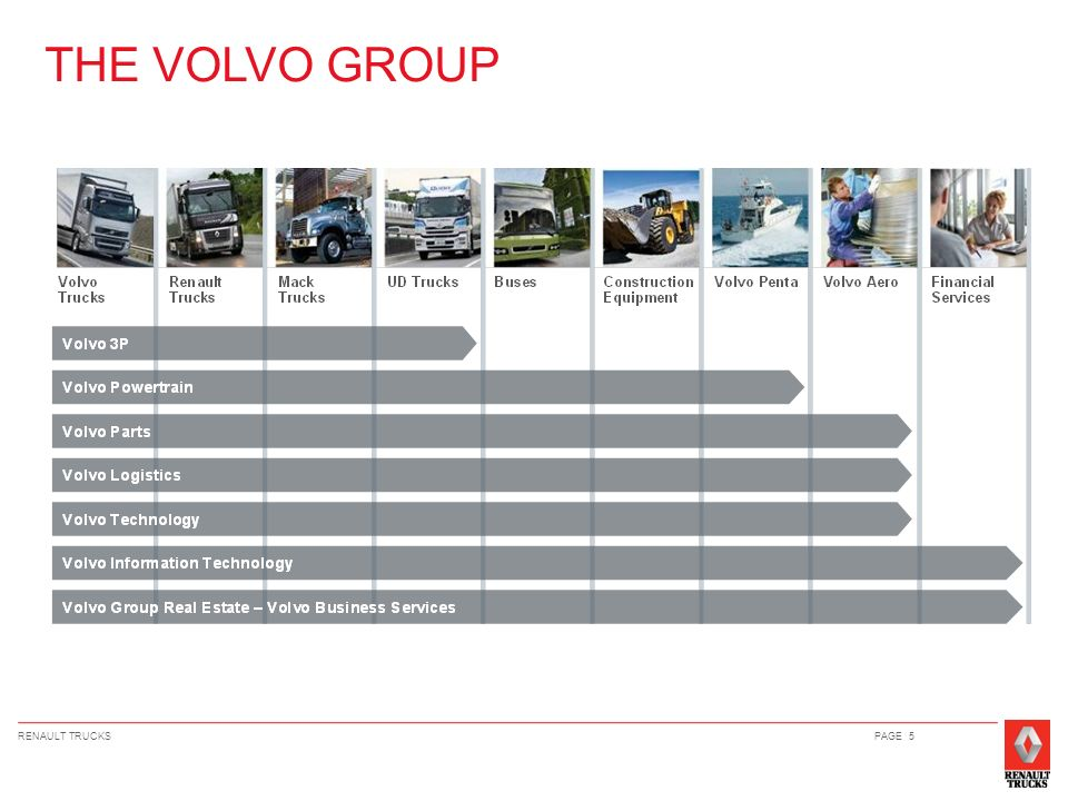 THE VOLVO GROUP