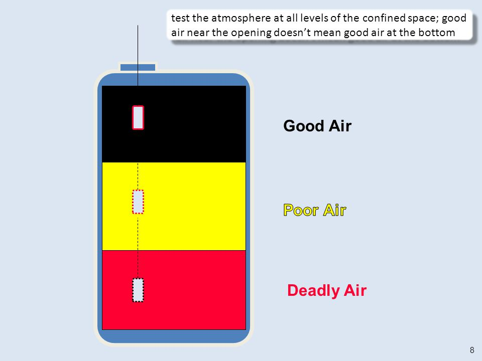 Good Air Poor Air Deadly Air