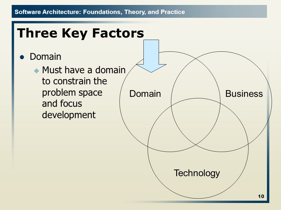 Three Key Factors Domain