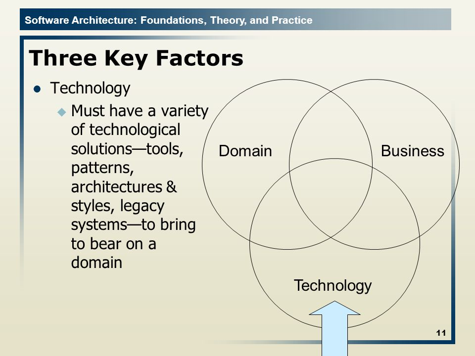 Three Key Factors Technology