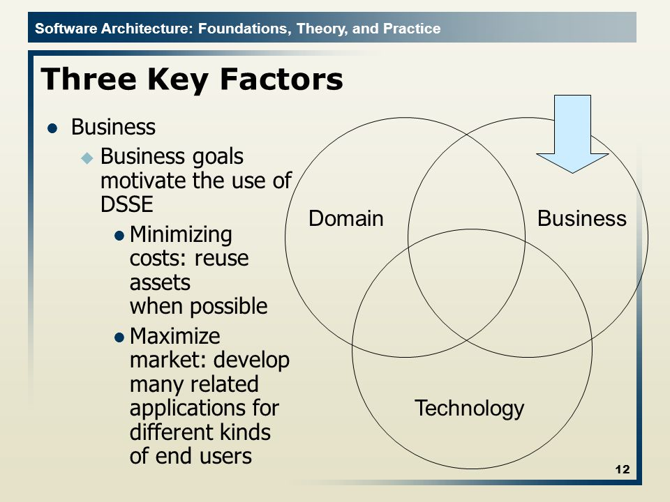 Three Key Factors Business Business goals motivate the use of DSSE