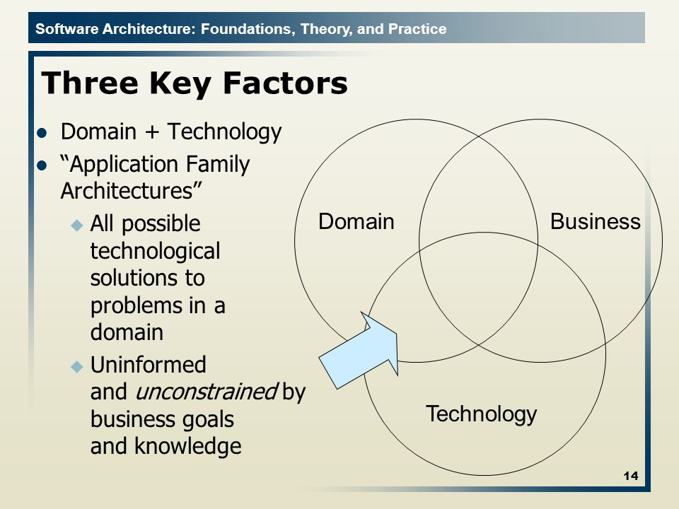 Three Key Factors Domain + Technology