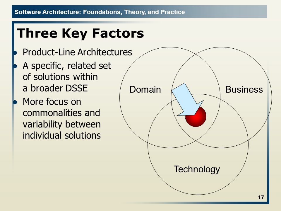 Three Key Factors Product-Line Architectures