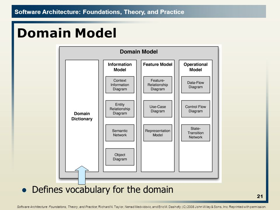 Domain Model Defines vocabulary for the domain