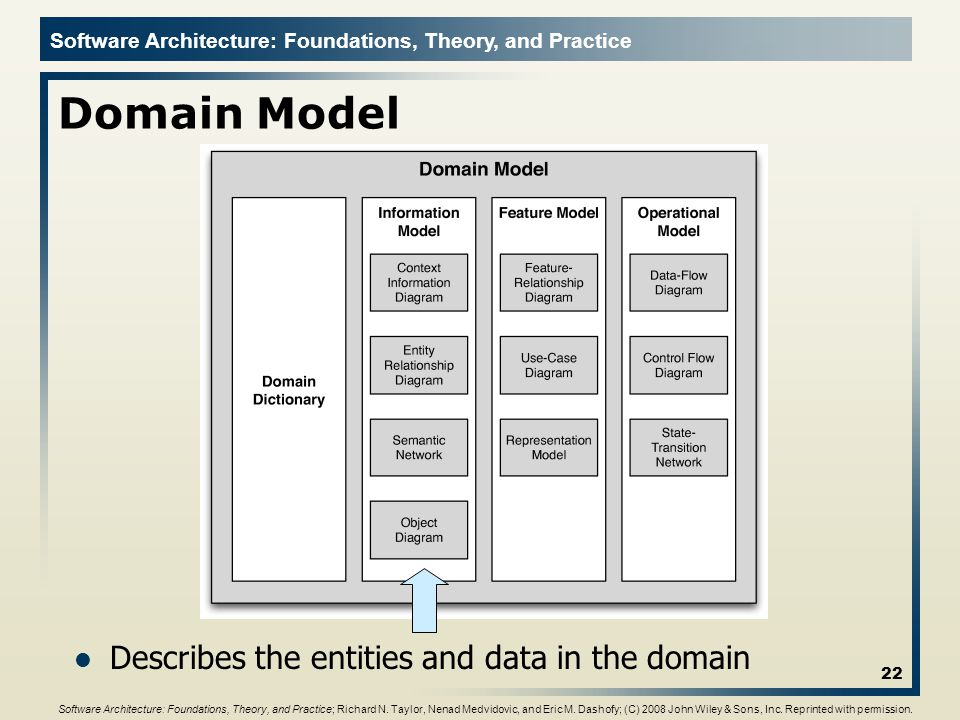 Domain Model Describes the entities and data in the domain