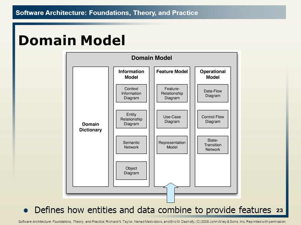 Domain Model Defines how entities and data combine to provide features