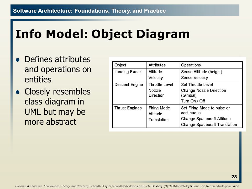 Info Model: Object Diagram