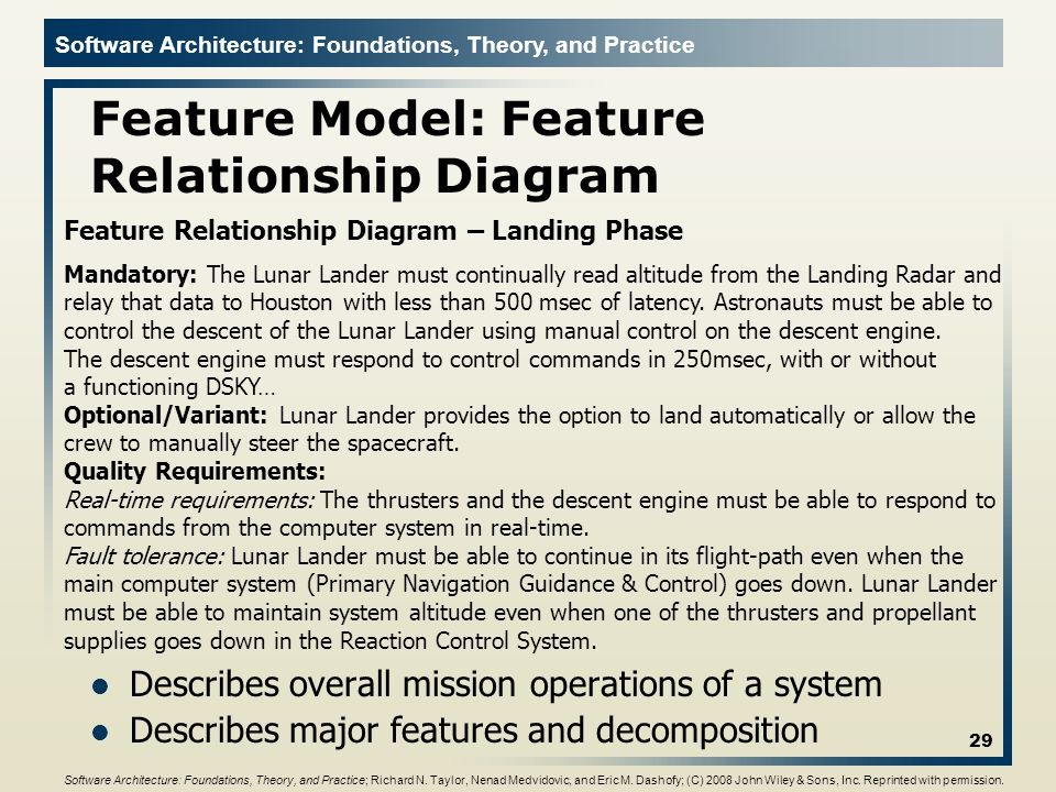 Feature Model: Feature Relationship Diagram