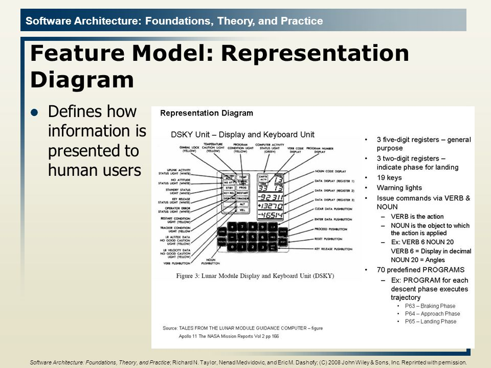 Feature Model: Representation Diagram