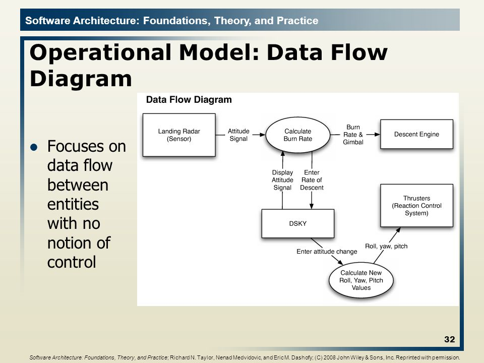 Operational Model: Data Flow Diagram