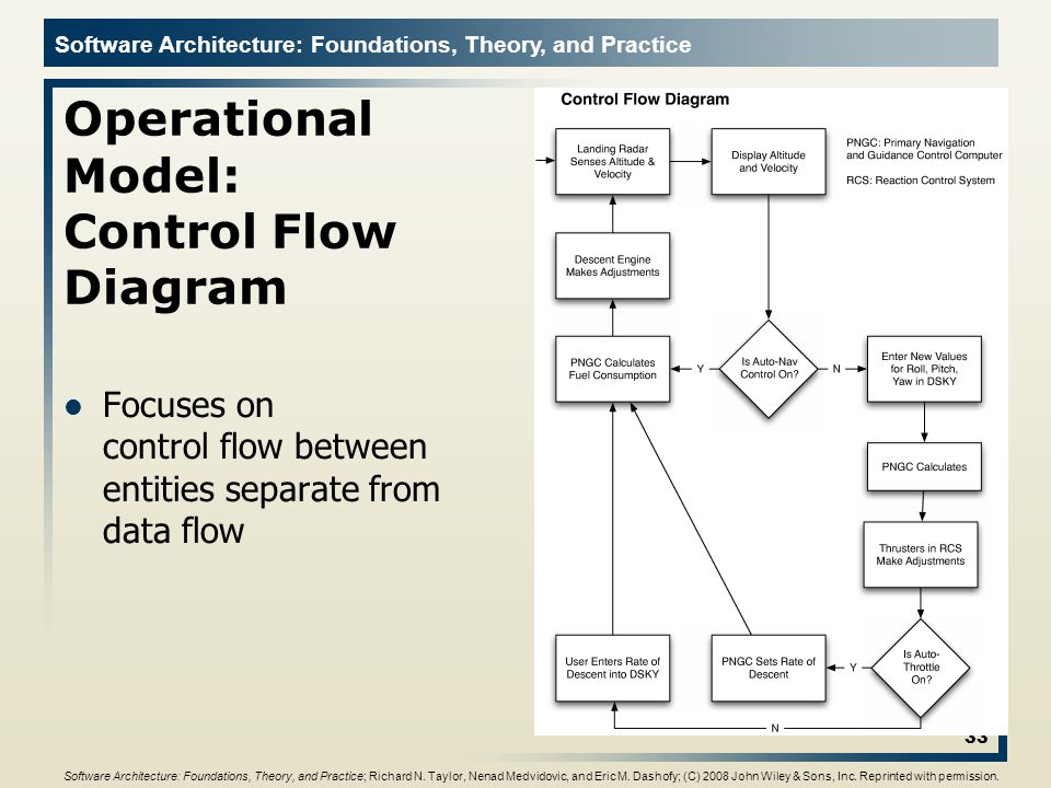 Operational Model: Control Flow Diagram