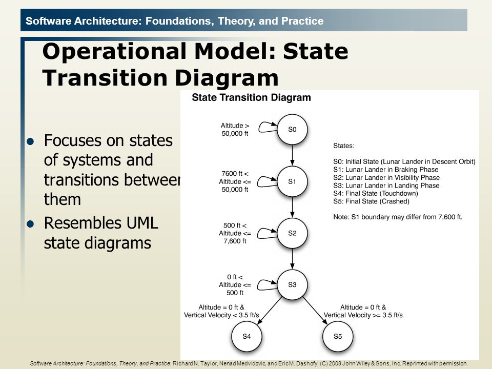 Operational Model: State Transition Diagram
