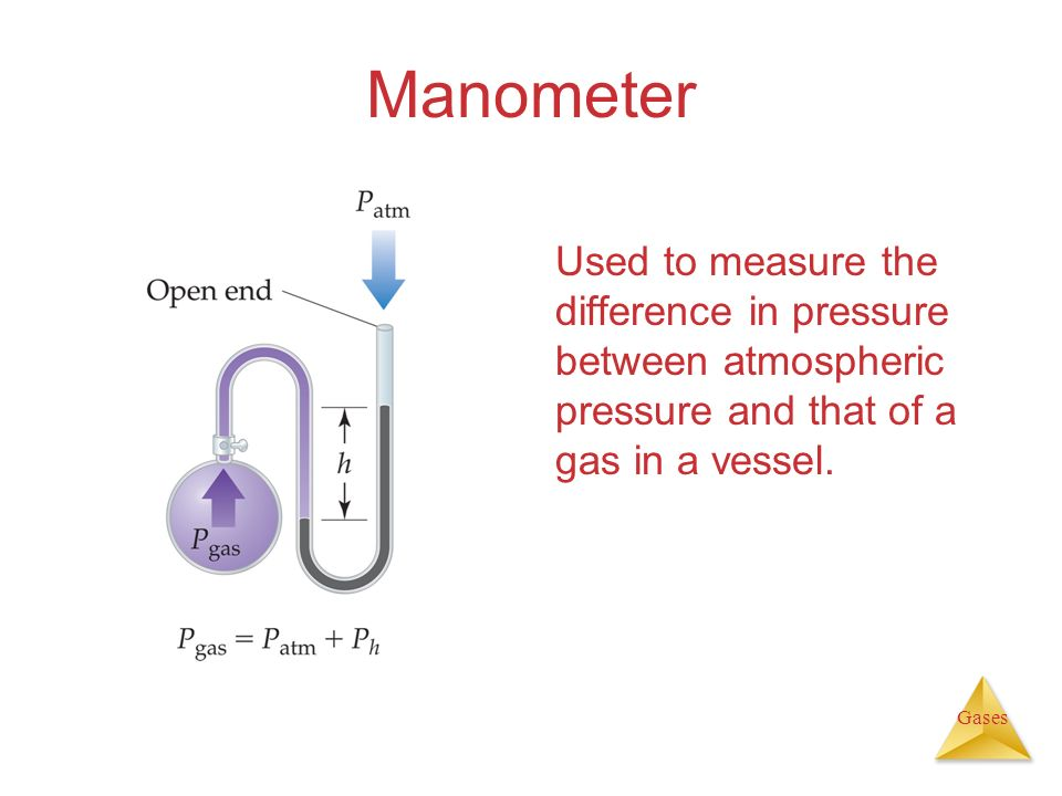 Manometer Used to measure the difference in pressure between atmospheric pressure and that of a gas in a vessel.