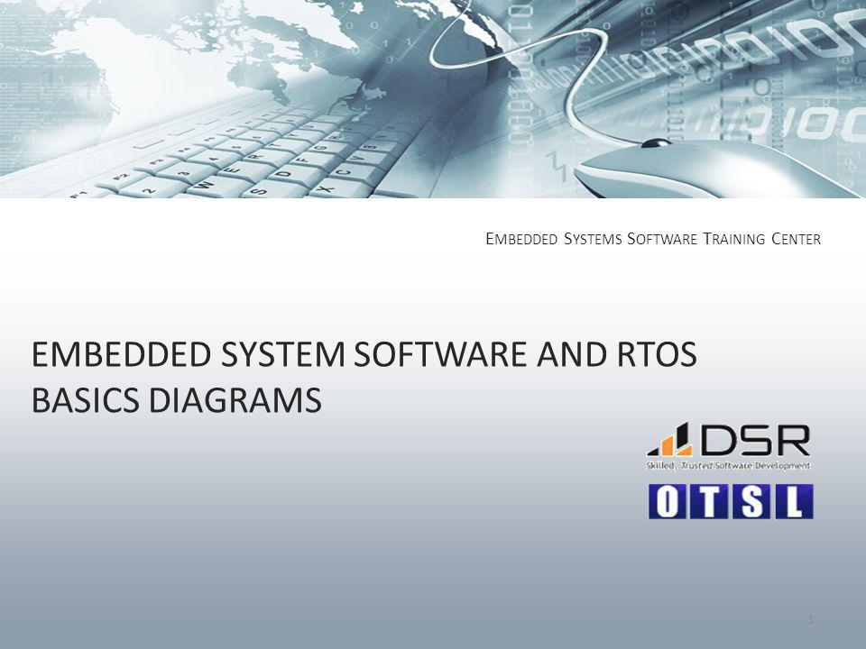 EMBEDDED SYSTEM SOFTWARE AND RTOS BASICS DIAGRAMS