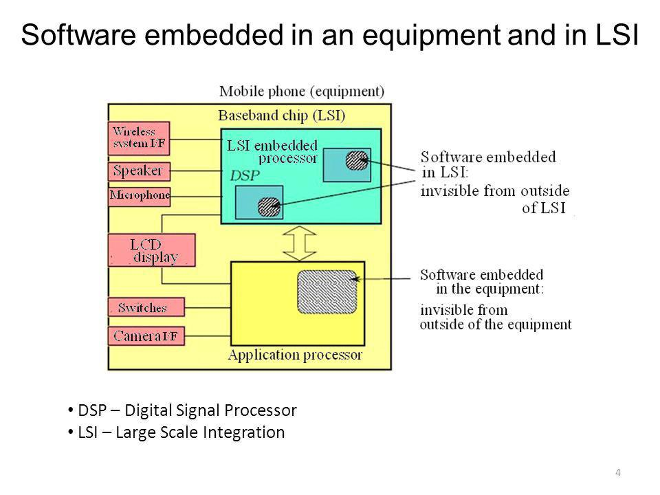 Software embedded in an equipment and in LSI