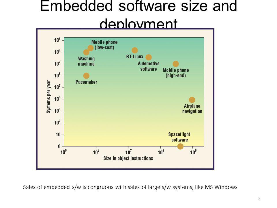 Embedded software size and deployment
