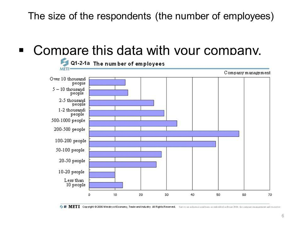 The size of the respondents (the number of employees)