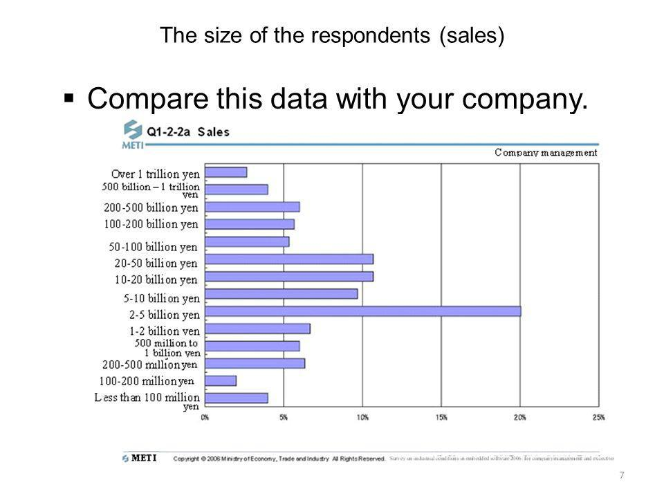 The size of the respondents (sales)