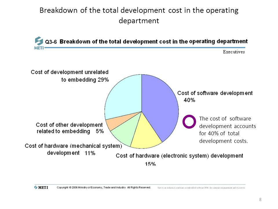 Breakdown of the total development cost in the operating department