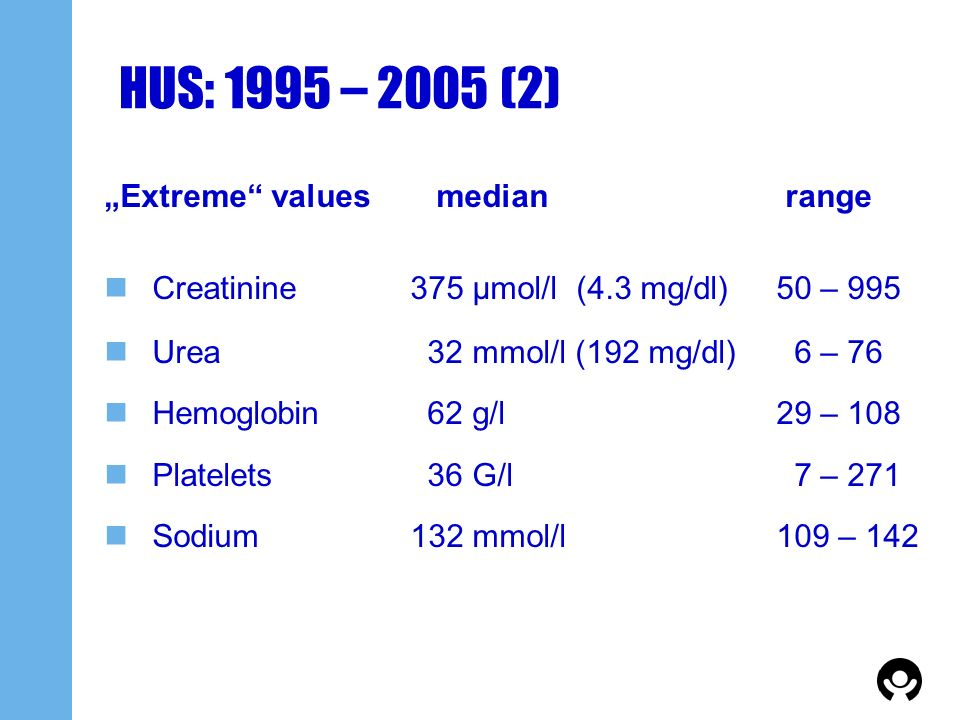 "HUS: 1995 – 2005 (2) ""Extreme values median range"