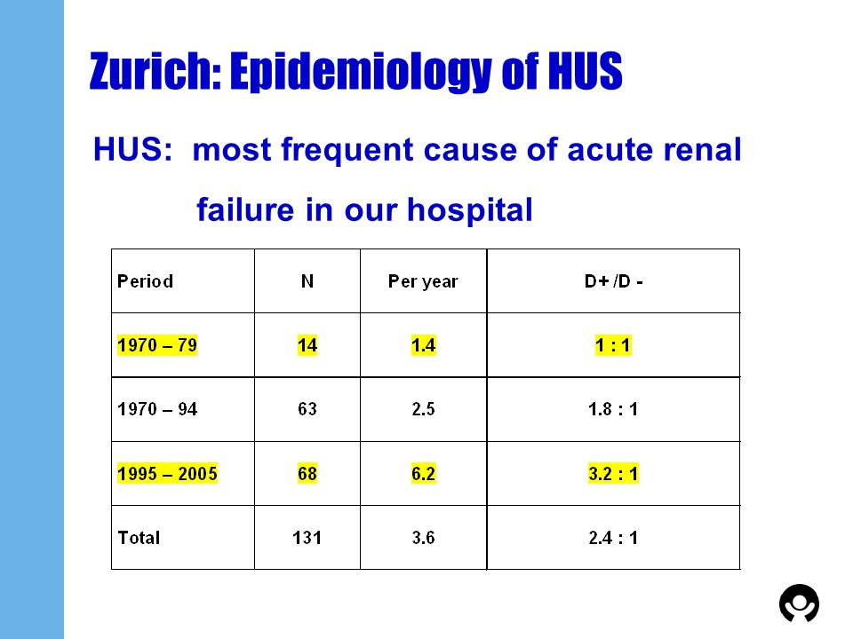Zurich: Epidemiology of HUS