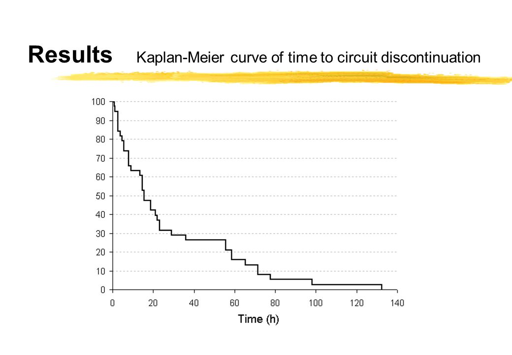 Results Kaplan-Meier curve of time to circuit discontinuation