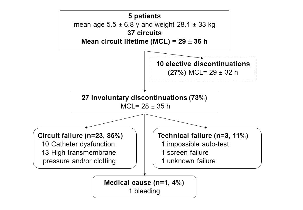27 involuntary discontinuations (73%) MCL= 28  35 h