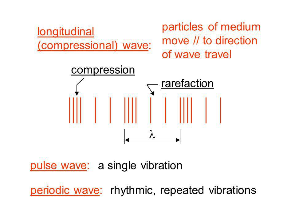particles of medium move // to direction. of wave travel. longitudinal. (compressional) wave: compression.