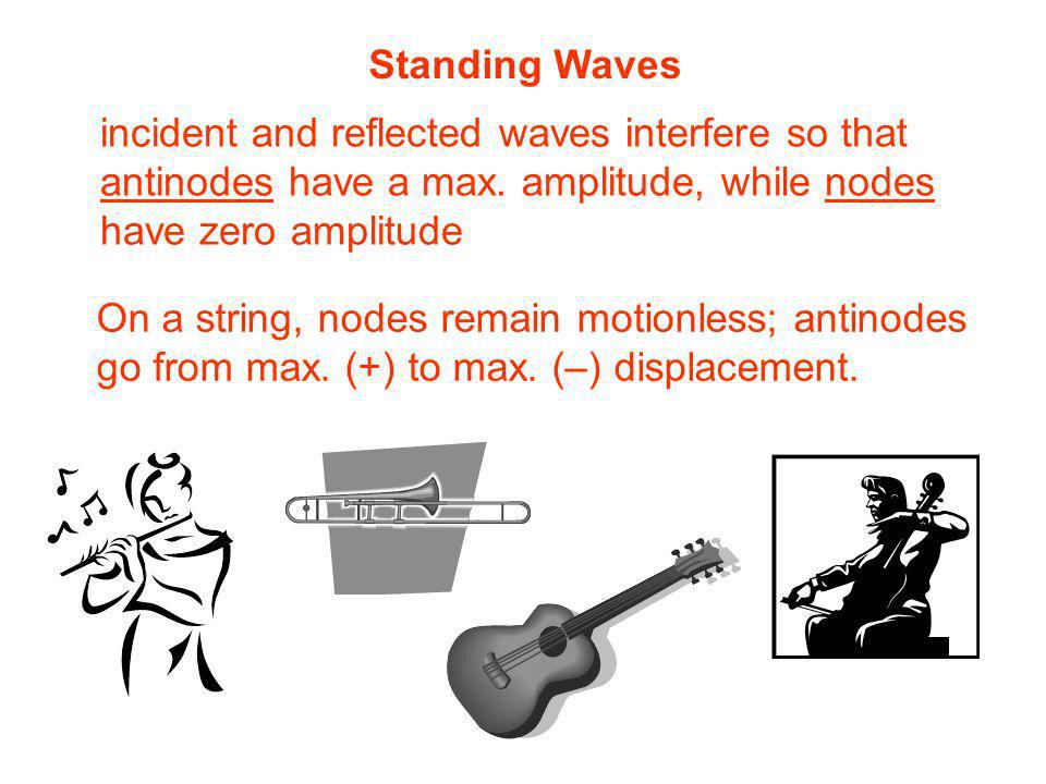 Standing Waves incident and reflected waves interfere so that. antinodes have a max. amplitude, while nodes.