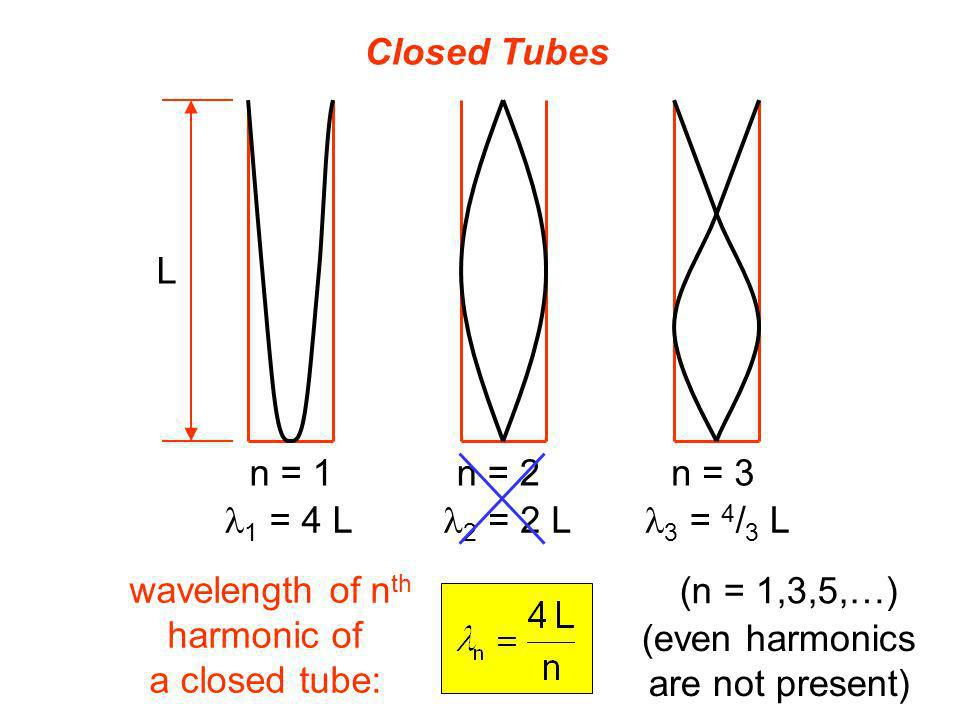 Closed Tubes L. n = 1. n = 2. n = 3. l1 = 4 L. l2 = 2 L. l3 = 4/3 L. wavelength of nth. harmonic of.