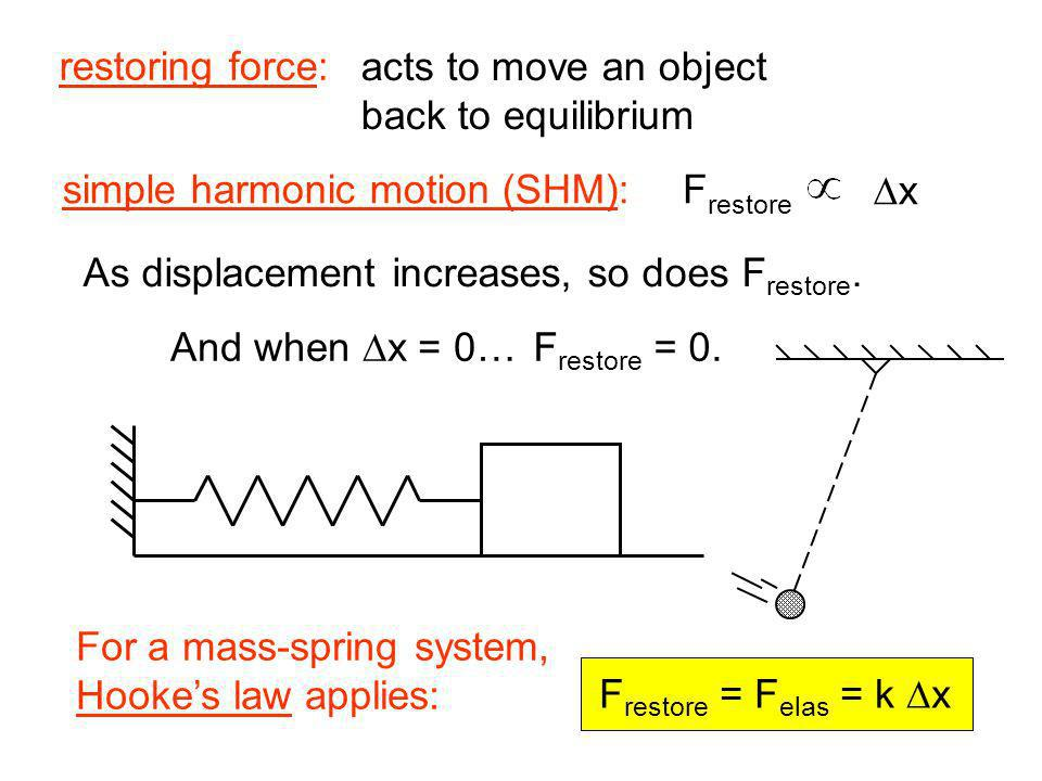 restoring force: acts to move an object. back to equilibrium. simple harmonic motion (SHM): Frestore.