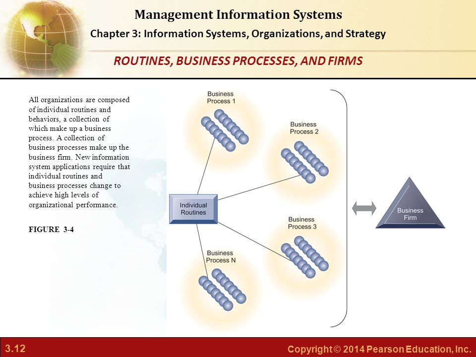 ROUTINES, BUSINESS PROCESSES, AND FIRMS