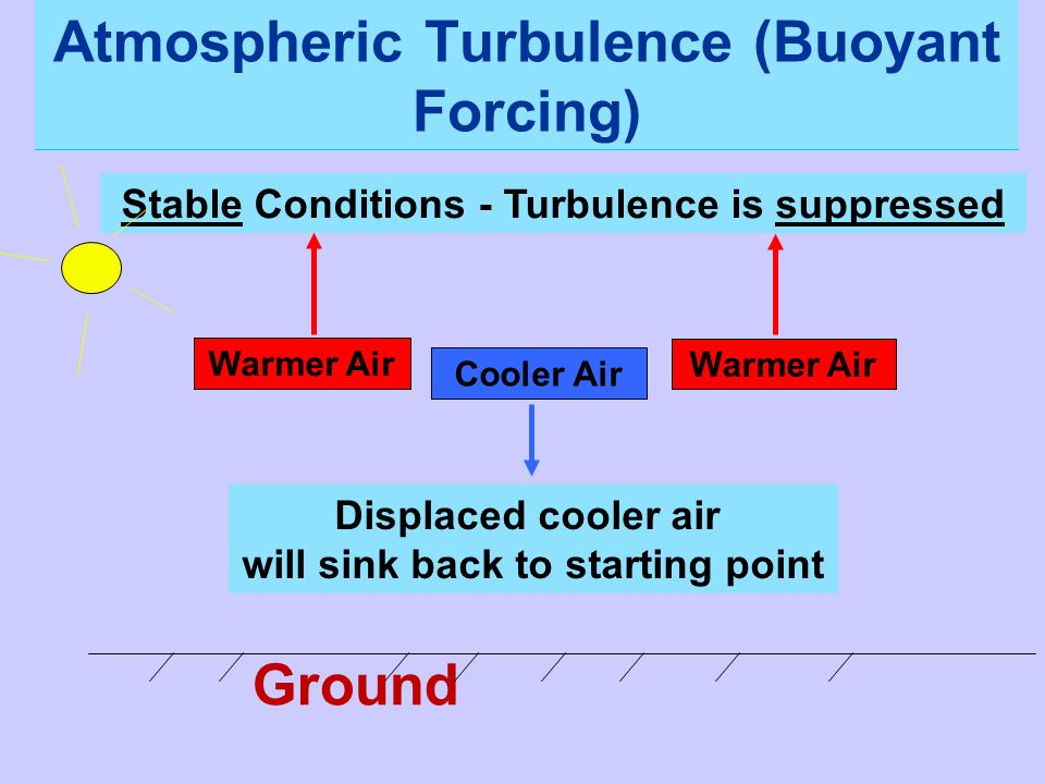 Atmospheric Turbulence (Buoyant Forcing)