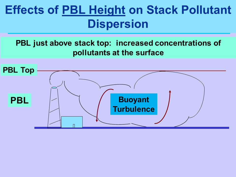 Effects of PBL Height on Stack Pollutant Dispersion