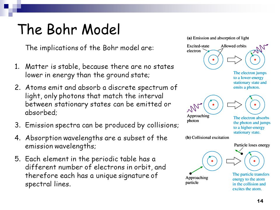 The Bohr Model The implications of the Bohr model are: