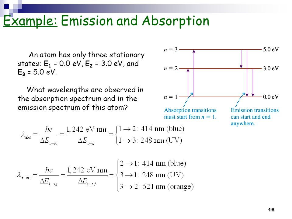 Example: Emission and Absorption
