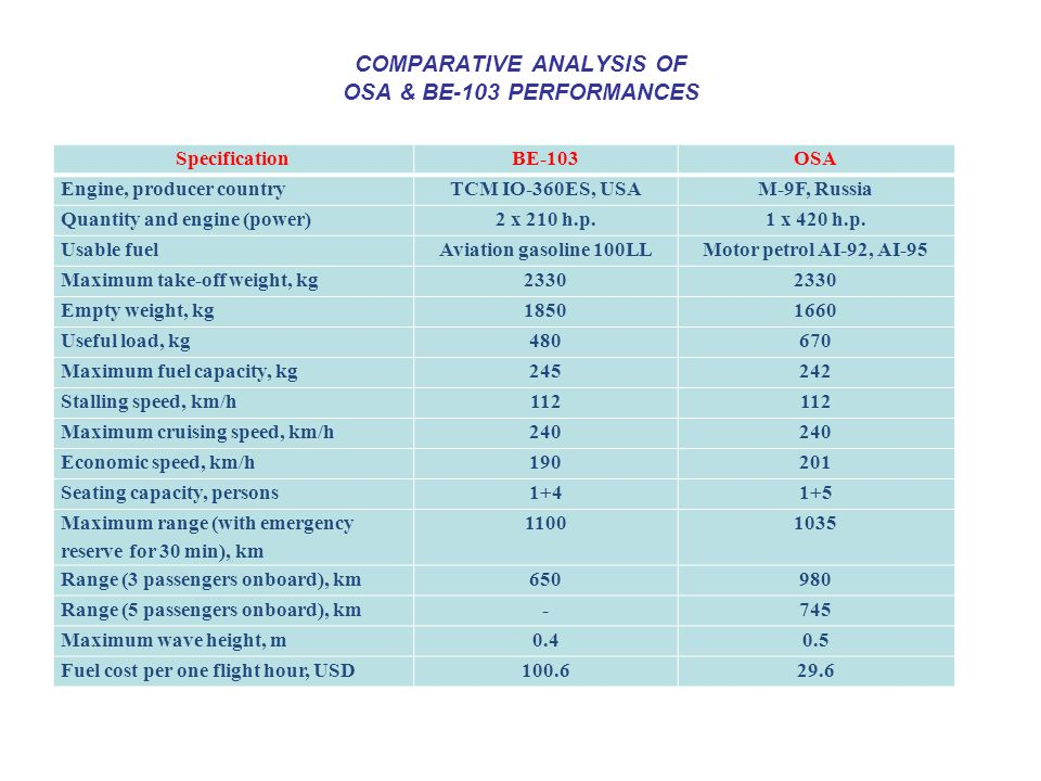 COMPARATIVE ANALYSIS OF OSA & BE-103 PERFORMANCES