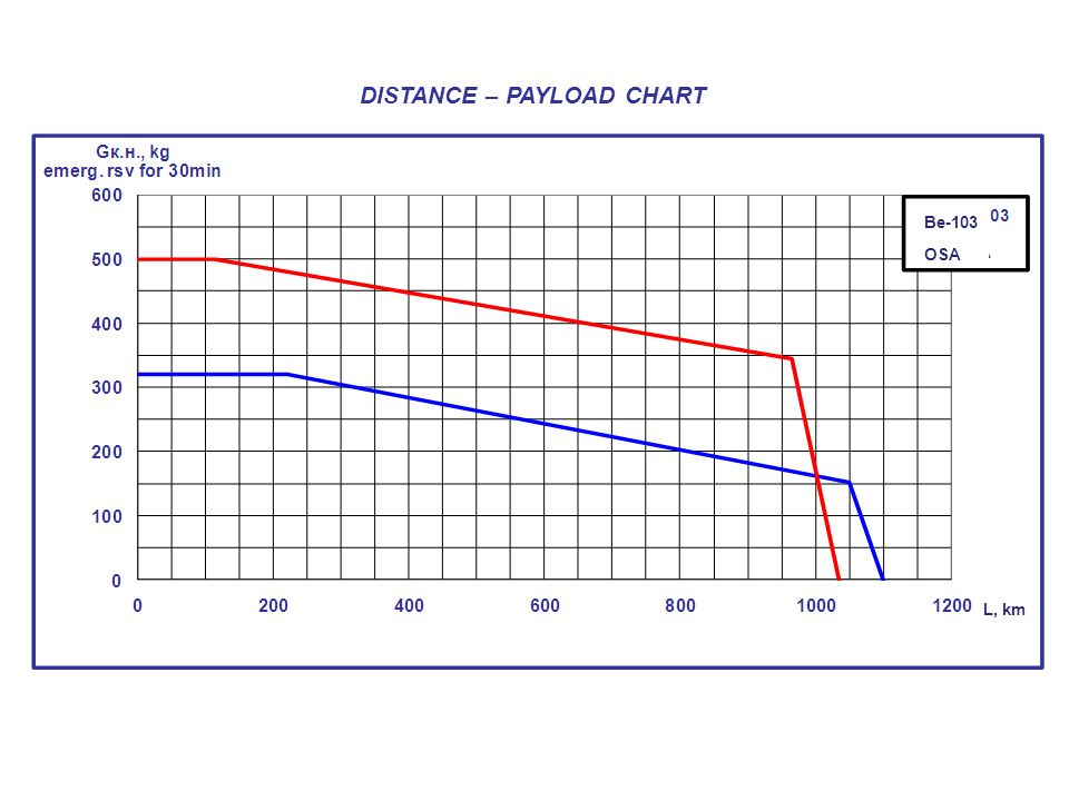 DISTANCE – PAYLOAD CHART