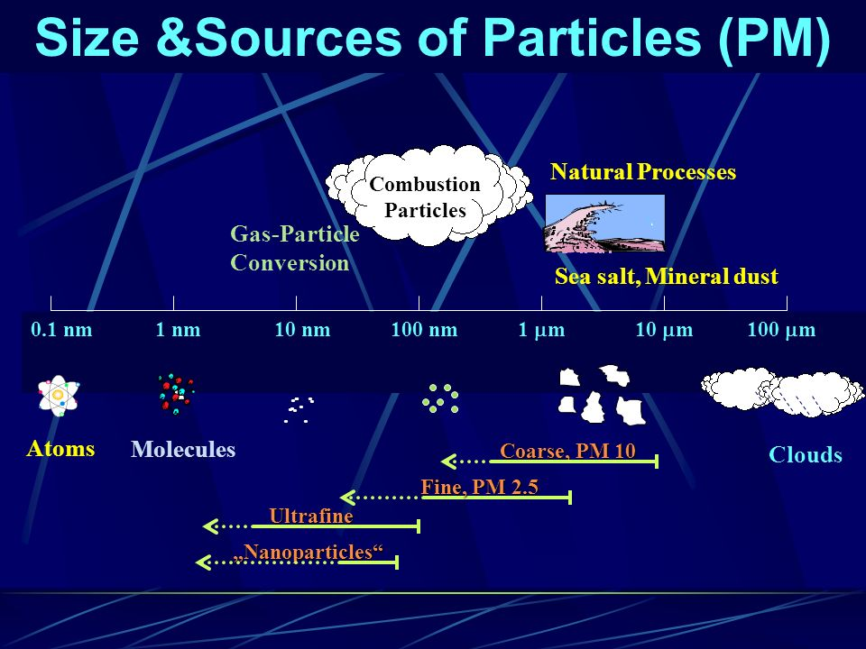 Size &Sources of Particles (PM)
