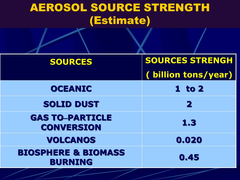 AEROSOL SOURCE STRENGTH (Estimate)