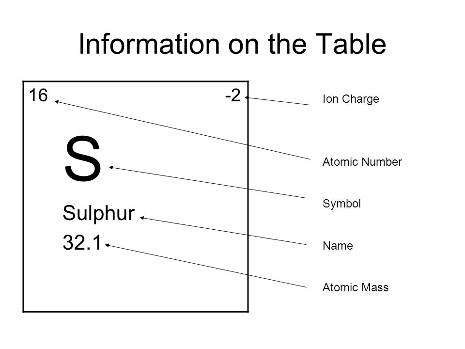 ion charge atomic number symbol name atomic mass information on the table